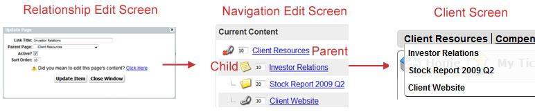 Client Portal Relationship